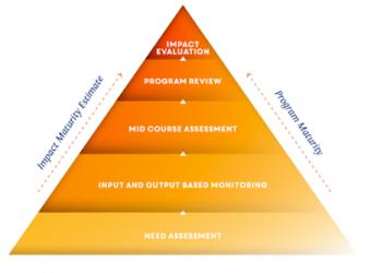 Measurement Across Programme Journey